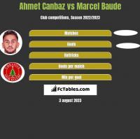 Ahmet Canbaz vs Marcel Baude h2h player stats