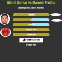 Ahmet Canbaz vs Marcelo Freitas h2h player stats