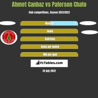 Ahmet Canbaz vs Paterson Chato h2h player stats