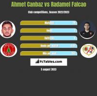 Ahmet Canbaz vs Radamel Falcao h2h player stats
