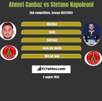 Ahmet Canbaz vs Stefano Napoleoni h2h player stats