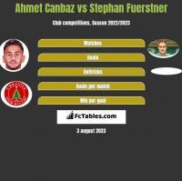Ahmet Canbaz vs Stephan Fuerstner h2h player stats