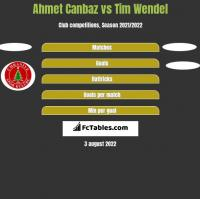 Ahmet Canbaz vs Tim Wendel h2h player stats