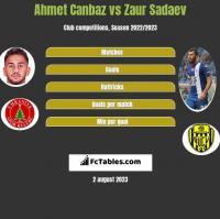 Ahmet Canbaz vs Zaur Sadajew h2h player stats