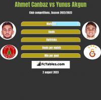 Ahmet Canbaz vs Yunus Akgun h2h player stats
