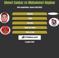Ahmet Canbaz vs Muhammet Akpinar h2h player stats