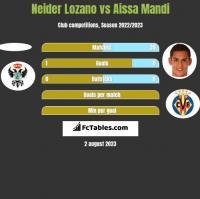 Neider Lozano vs Aissa Mandi h2h player stats
