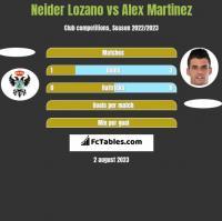Neider Lozano vs Alex Martinez h2h player stats
