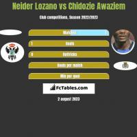 Neider Lozano vs Chidozie Awaziem h2h player stats