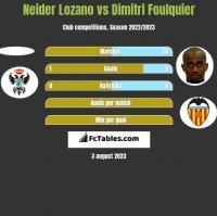 Neider Lozano vs Dimitri Foulquier h2h player stats
