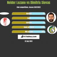 Neider Lozano vs Dimitris Siovas h2h player stats