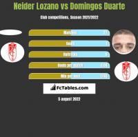 Neider Lozano vs Domingos Duarte h2h player stats