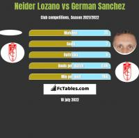 Neider Lozano vs German Sanchez h2h player stats