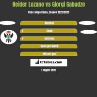 Neider Lozano vs Giorgi Gabadze h2h player stats