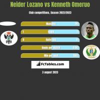 Neider Lozano vs Kenneth Omeruo h2h player stats