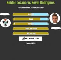 Neider Lozano vs Kevin Rodrigues h2h player stats
