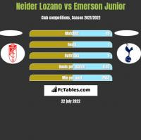 Neider Lozano vs Emerson Junior h2h player stats
