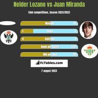 Neider Lozano vs Juan Miranda h2h player stats