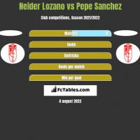 Neider Lozano vs Pepe Sanchez h2h player stats