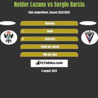 Neider Lozano vs Sergio Barcia h2h player stats