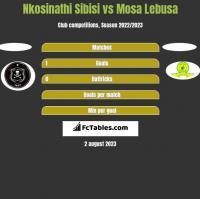 Nkosinathi Sibisi vs Mosa Lebusa h2h player stats