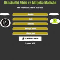 Nkosinathi Sibisi vs Motjeka Madisha h2h player stats