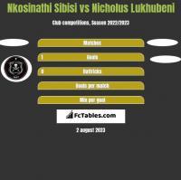 Nkosinathi Sibisi vs Nicholus Lukhubeni h2h player stats