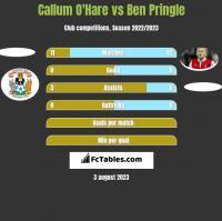 Callum O'Hare vs Ben Pringle h2h player stats