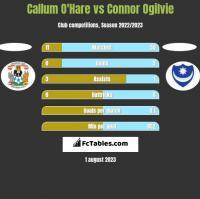 Callum O'Hare vs Connor Ogilvie h2h player stats