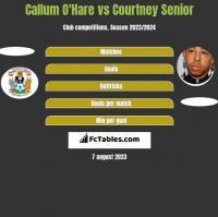 Callum O'Hare vs Courtney Senior h2h player stats