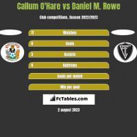 Callum O'Hare vs Daniel M. Rowe h2h player stats