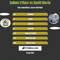 Callum O'Hare vs David Norris h2h player stats