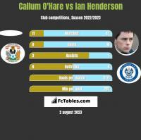 Callum O'Hare vs Ian Henderson h2h player stats
