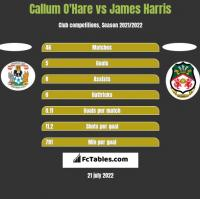 Callum O'Hare vs James Harris h2h player stats