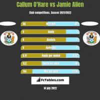 Callum O'Hare vs Jamie Allen h2h player stats