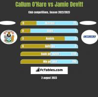 Callum O'Hare vs Jamie Devitt h2h player stats