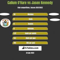 Callum O'Hare vs Jason Kennedy h2h player stats