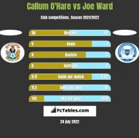 Callum O'Hare vs Joe Ward h2h player stats
