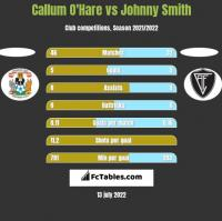 Callum O'Hare vs Johnny Smith h2h player stats