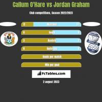 Callum O'Hare vs Jordan Graham h2h player stats