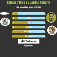 Callum O'Hare vs Jordan Roberts h2h player stats