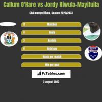 Callum O'Hare vs Jordy Hiwula-Mayifuila h2h player stats