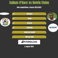 Callum O'Hare vs Kelvin Etuhu h2h player stats