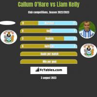 Callum O'Hare vs Liam Kelly h2h player stats
