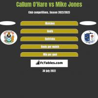 Callum O'Hare vs Mike Jones h2h player stats