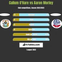 Callum O'Hare vs Aaron Morley h2h player stats