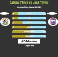 Callum O'Hare vs Jack Taylor h2h player stats