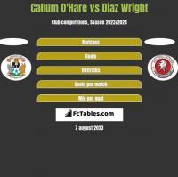 Callum O'Hare vs Diaz Wright h2h player stats