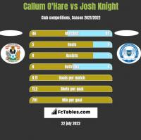 Callum O'Hare vs Josh Knight h2h player stats