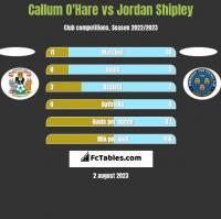 Callum O'Hare vs Jordan Shipley h2h player stats